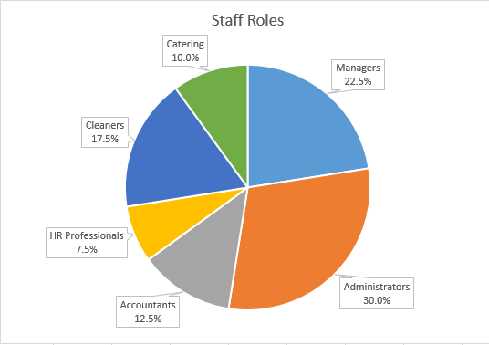 Pie chart to show percenages of staff roles in an example organisation.