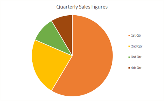 Example pie chart to show quarterly sales figures.