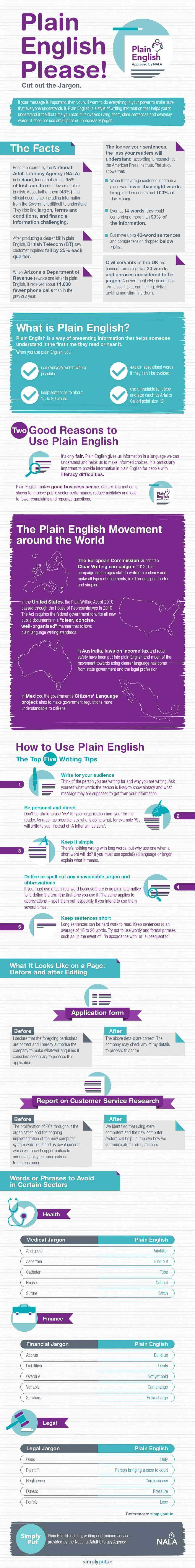 Plain English cuts out the jargon and enables people to understand information clearly. It is an important approach for those people dealing with members of the public – the Government, doctors, lawyers and many more professionals. In this infographic, find out about the plain English movement around the world as well as about the many benefits of using plain English.