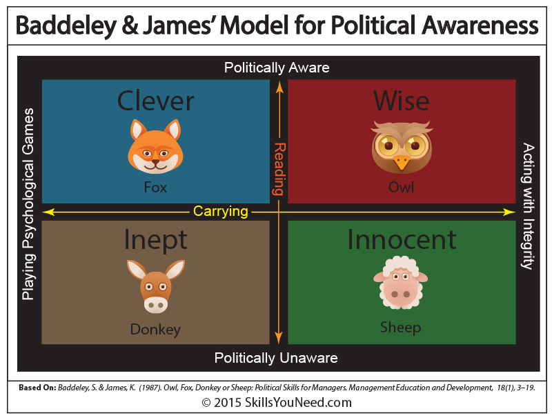 A Model for Political Awareness.  Based on: Baddeley, S. and James, K. (1987). Owl, Fox, Donkey or Sheep: Political Skills for Managers. Management Education and Development.
