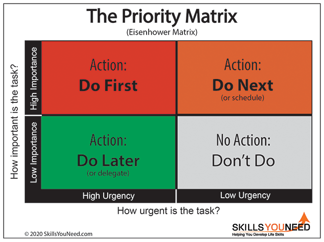 Time Management Skills Skillsyouneed