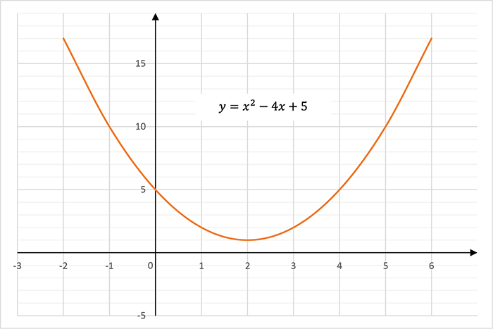 A parabola drawn from a quadratic equation where a = 1, b = −4 and c = 5.