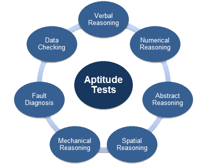 Aptitude tests - question types