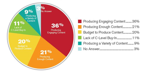 Biggest Content Marketing Challenges