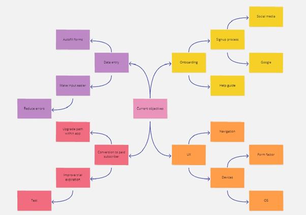 Brainstorming map.