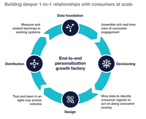 Building deeper 1 to 1 relationships with consumers at scale flow chart.