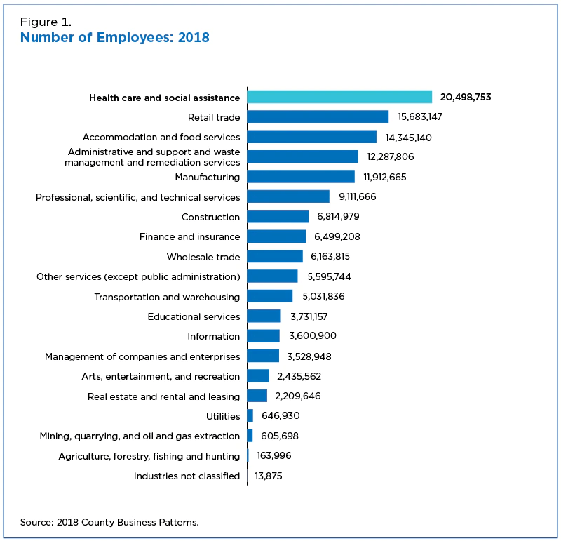 Number of employees by industry 2018 US census data.
