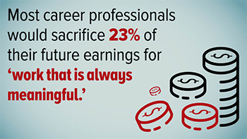 Most career professionals would sacrifice 23% of their future earnings for more meaningful work.