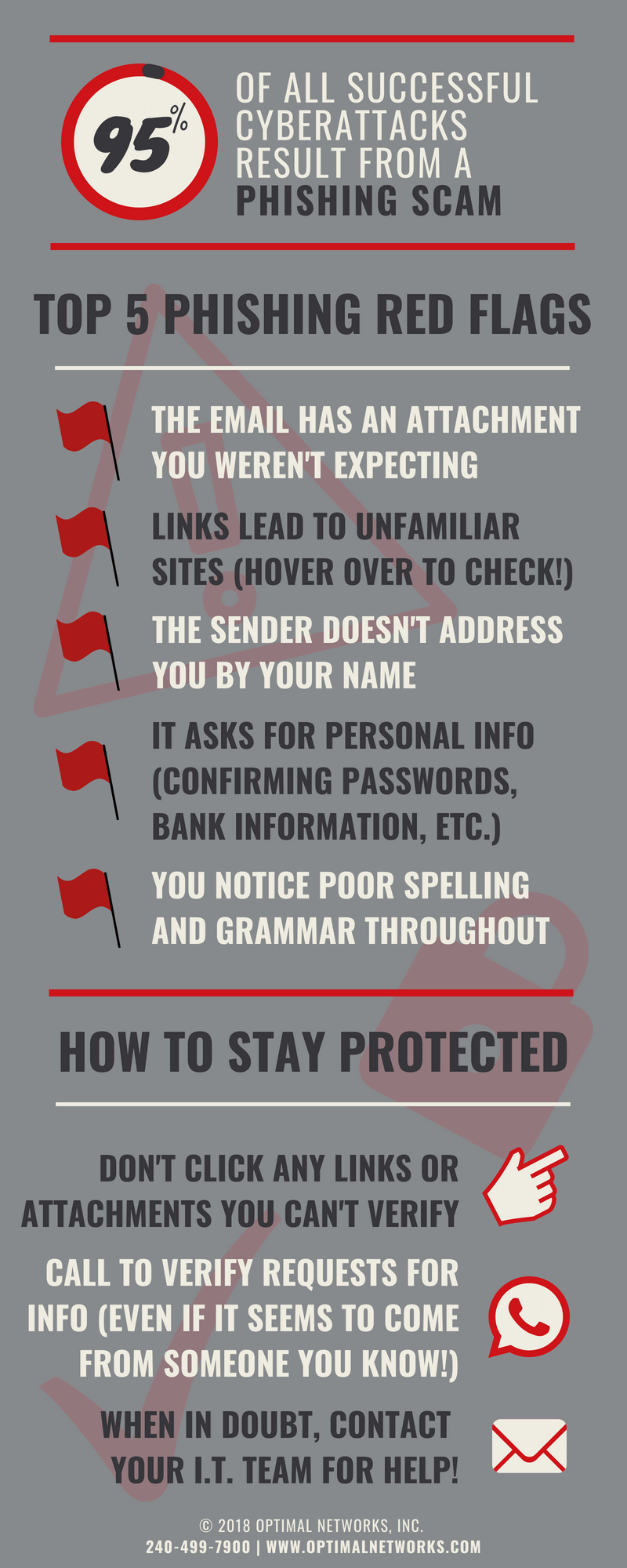 Top 5 Phishing Red Flags