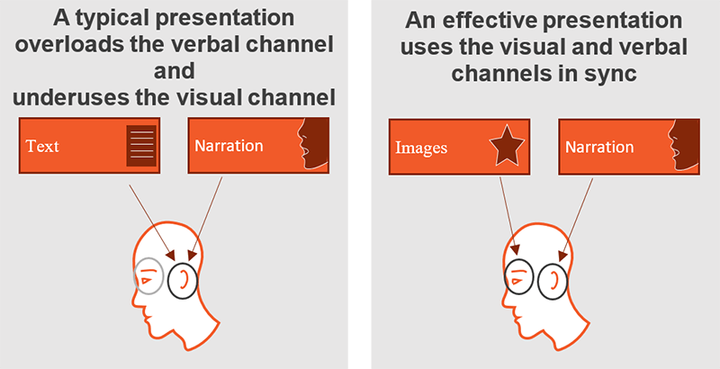 Effective presentations keep the visual and verbal channels of the brain in sync.