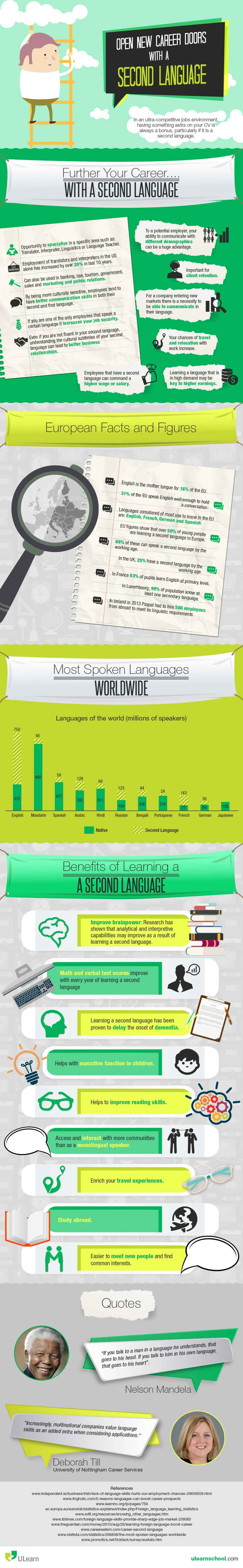 Infographic describing how a second language can help boots your career options.