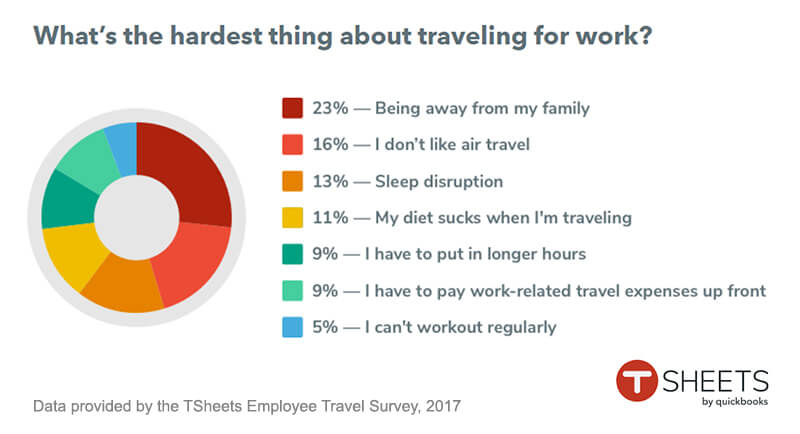 Graph showing the results of the TSsheets Employee Travel Survey 2017.