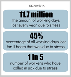 11.7 million work days lost each yeat to stress.  That's 45% of all lost working days. 20% of all workers have called in sick due to stress.