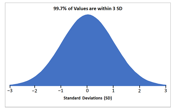 Graph to show that 68% of values fall between 3 standard deviations (SD).