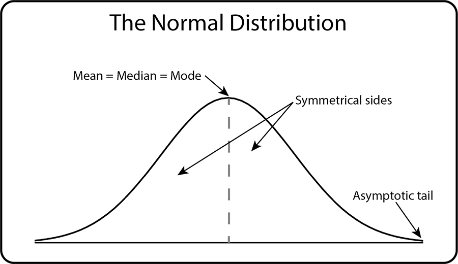 Characteristics of the Normal Distribution or Bell Curve. Diagram showing symmetrical sides, asymptotic tails and the mean/median/mode in the centre.