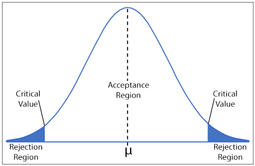 Reference distribution showing acceptance and rejection regions, critical values and mean.