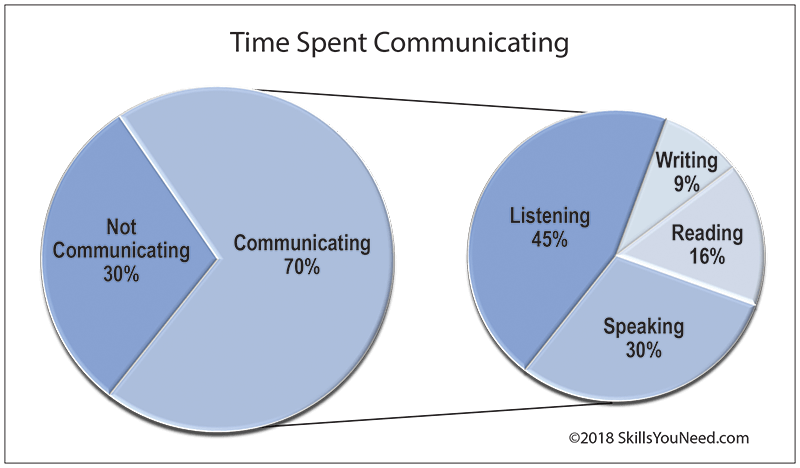 Listening Skills  Skillsyouneed Time Spent Communicating A Pie In Pie Chart To Show The Significance Of  Listening Topics Of Essays For High School Students also Research Essay Proposal Sample Living A Healthy Lifestyle Essay