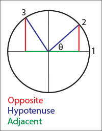 Rotate the radius to create the Sin, Cos and Hypotenuse.