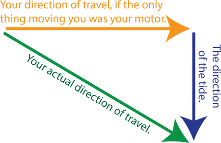 Working out your direction of travel using trigonometry.