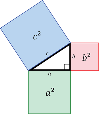 Pythagoras' Theorem.  Demonstating that the square on the hypotenuse is equal to the sum of the squares on the other two sides of a right-angled triangle.