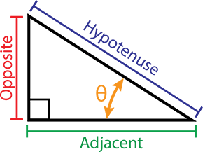 Right-angled triangle showing the Opposite, Adjacent and Hypotenuse