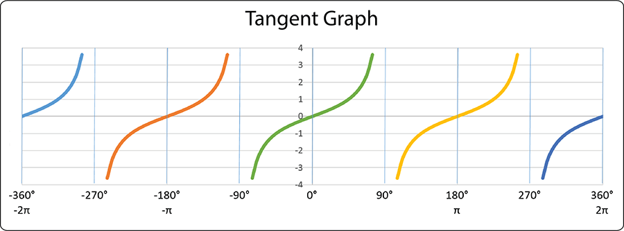 Graph of tangent lines.