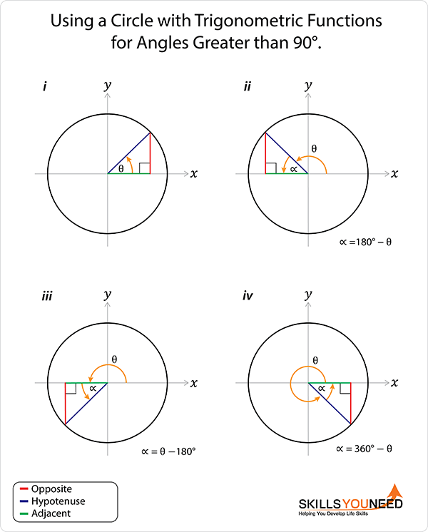 Using a circle with trigonometric functions for angles greater than 90°.